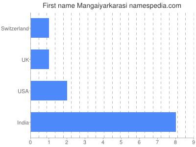 Given name Mangaiyarkarasi
