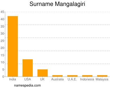 Surname Mangalagiri