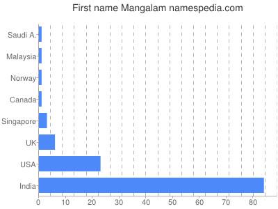 Given name Mangalam