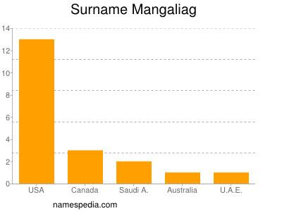 Surname Mangaliag