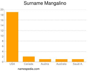 Surname Mangalino