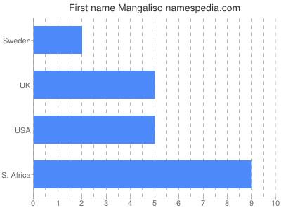 Given name Mangaliso