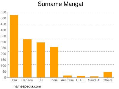 Surname Mangat
