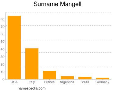 Surname Mangelli