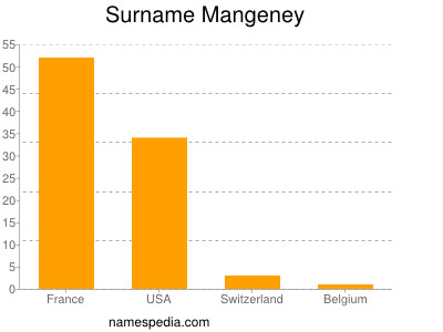 Surname Mangeney