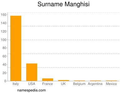 Surname Manghisi