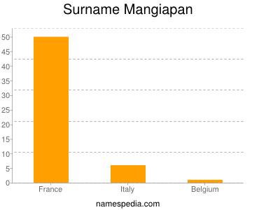 Surname Mangiapan