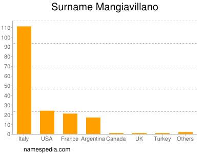Surname Mangiavillano