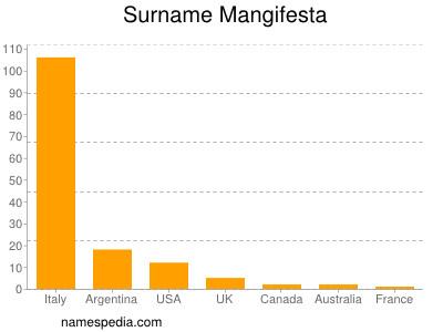Surname Mangifesta