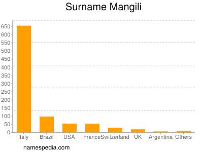 Surname Mangili