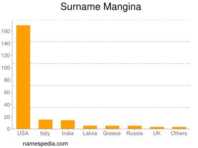Surname Mangina