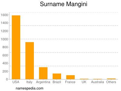 Surname Mangini