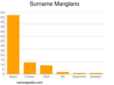 Surname Manglano