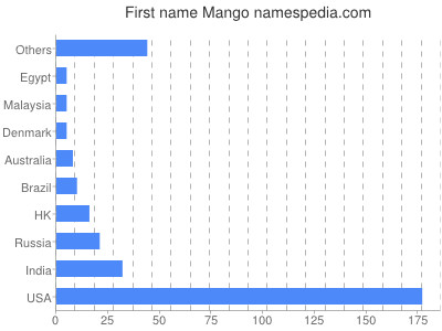 Given name Mango