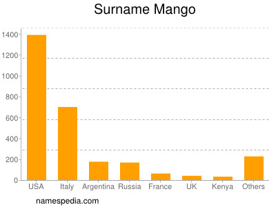 Surname Mango