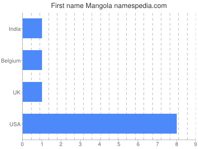 Given name Mangola