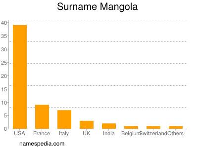 Surname Mangola
