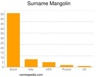Surname Mangolin