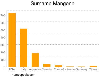 Surname Mangone