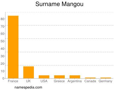 Surname Mangou