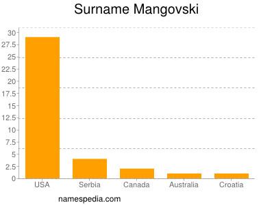 Surname Mangovski