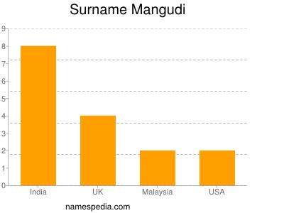 Surname Mangudi
