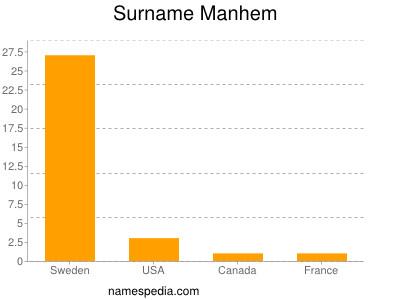 Surname Manhem