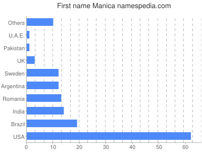 Given name Manica