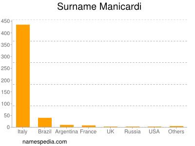 Surname Manicardi