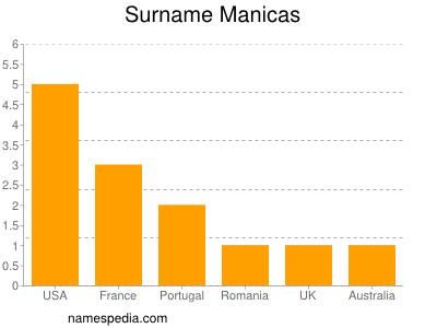 Surname Manicas
