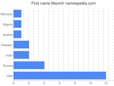 Given name Manich