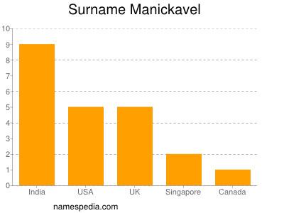 Surname Manickavel