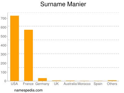 Surname Manier