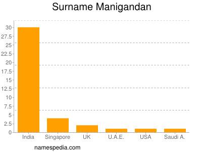 Surname Manigandan