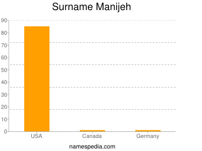 Surname Manijeh