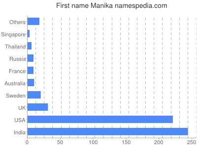 Given name Manika