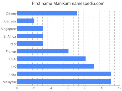 Given name Manikam