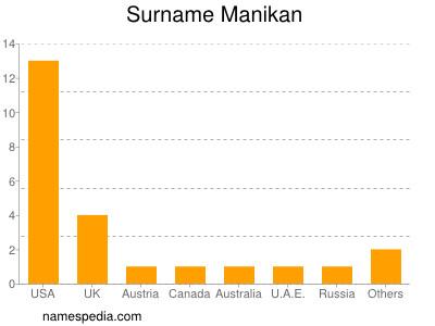 Surname Manikan