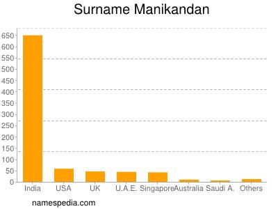 Surname Manikandan