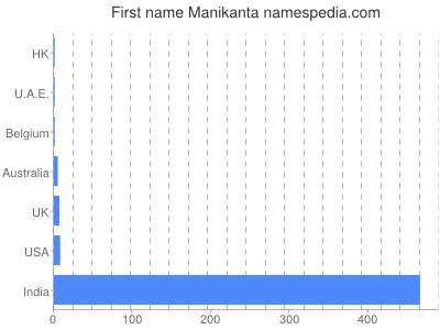 Given name Manikanta