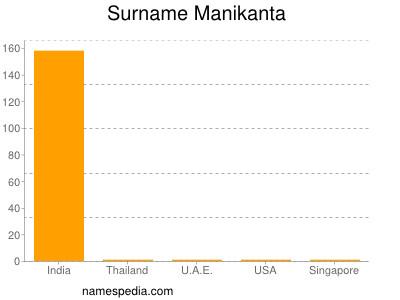 Surname Manikanta