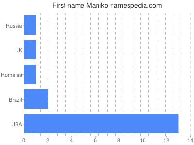 Given name Maniko