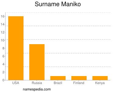 Surname Maniko