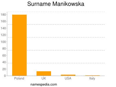 Surname Manikowska