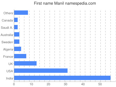 Given name Manil
