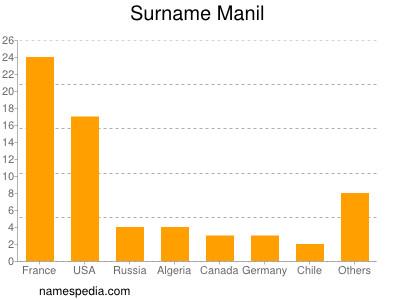 Surname Manil