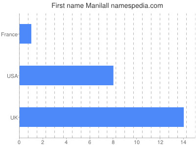 Given name Manilall