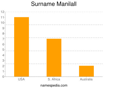 Surname Manilall