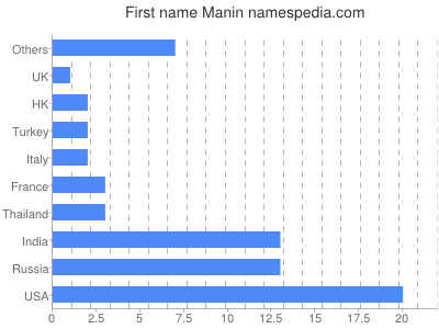Given name Manin