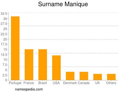 Surname Manique